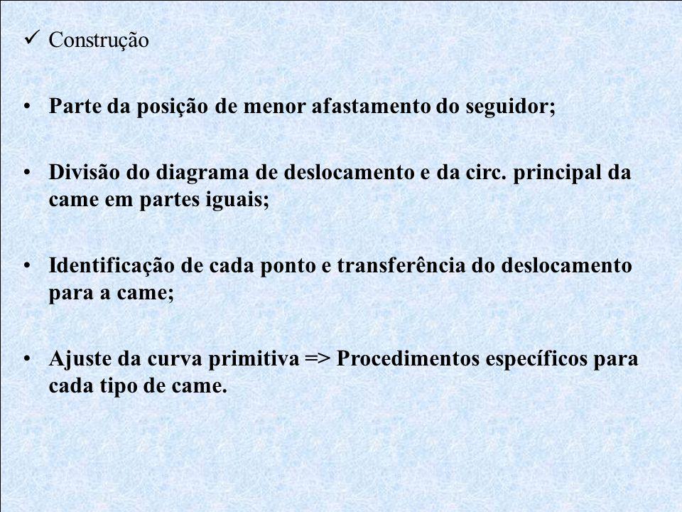  Construção •Parte da posição de menor afastamento do seguidor; •Divisão do diagrama de deslocamento e da circ. principal da came em partes iguais; •