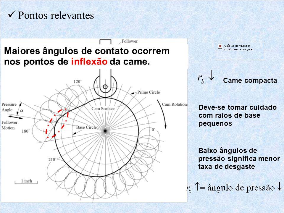  Pontos relevantes Came compacta Baixo ângulos de pressão significa menor taxa de desgaste Deve-se tomar cuidado com raios de base pequenos Maiores â