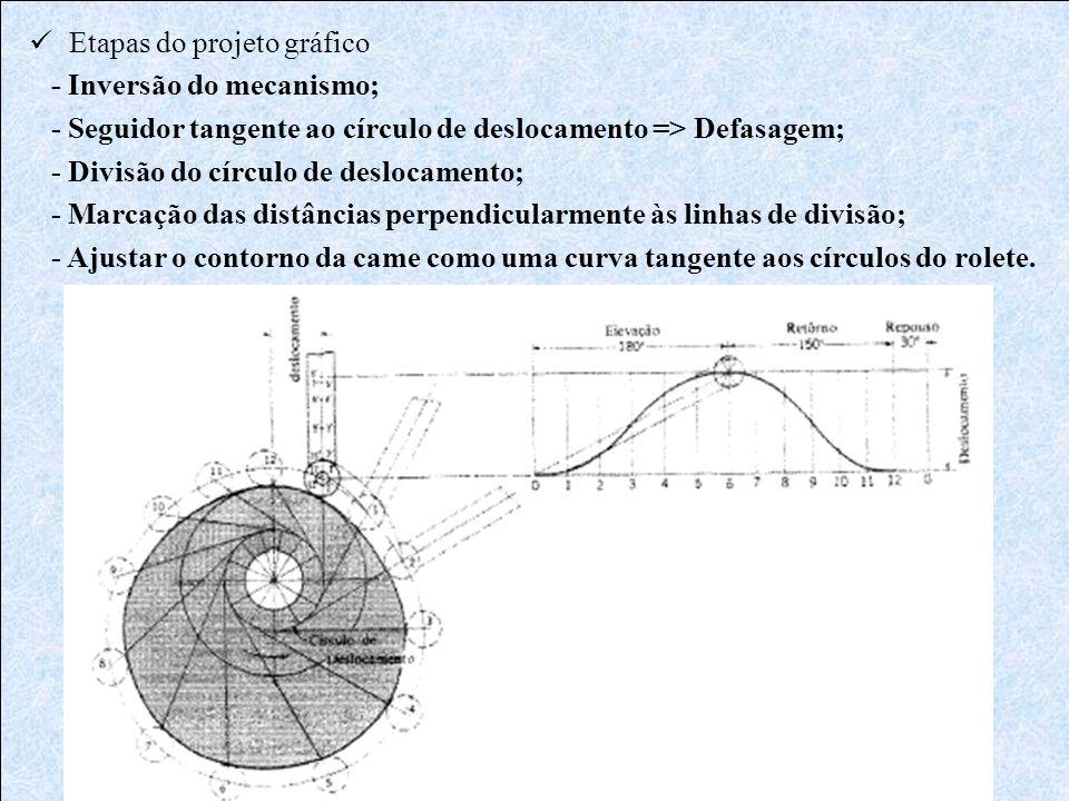  Etapas do projeto gráfico - Inversão do mecanismo; - Seguidor tangente ao círculo de deslocamento => Defasagem; - Divisão do círculo de deslocamento
