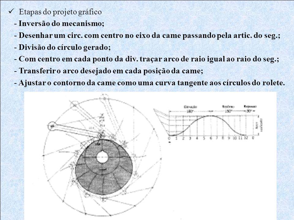  Etapas do projeto gráfico - Inversão do mecanismo; - Desenhar um circ. com centro no eixo da came passando pela artic. do seg.; - Divisão do círculo