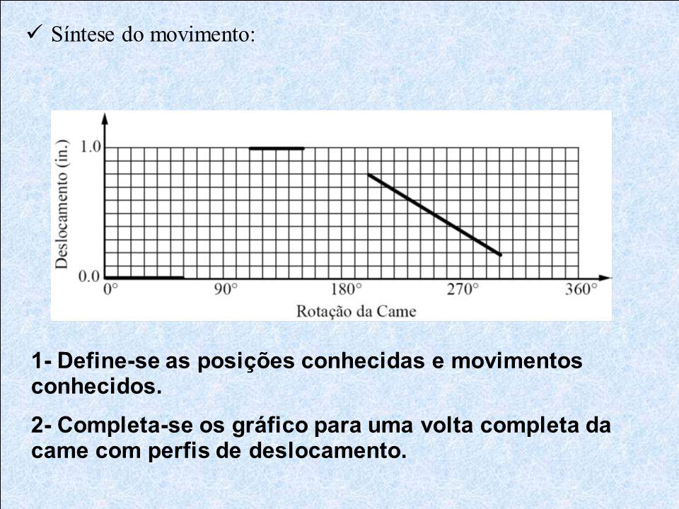  Síntese do movimento: 1- Define-se as posições conhecidas e movimentos conhecidos. 2- Completa-se os gráfico para uma volta completa da came com per