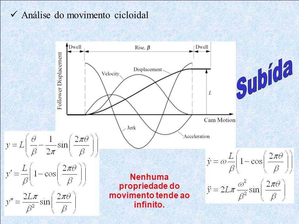  Análise do movimento cicloidal Nenhuma propriedade do movimento tende ao infinito.
