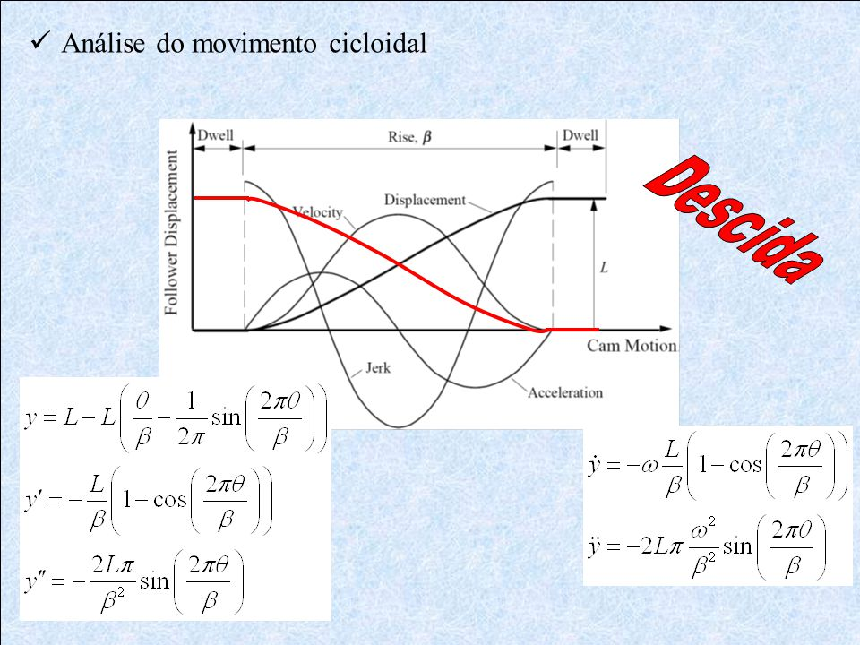  Análise do movimento cicloidal