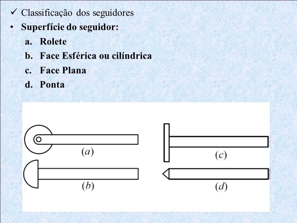 Classificação das cames - Came de disco (placa ou radial); - Came de cunha; - Came de extremidade ou de face - Came de forqueta; - Came invertida; - Came cilíndrica.