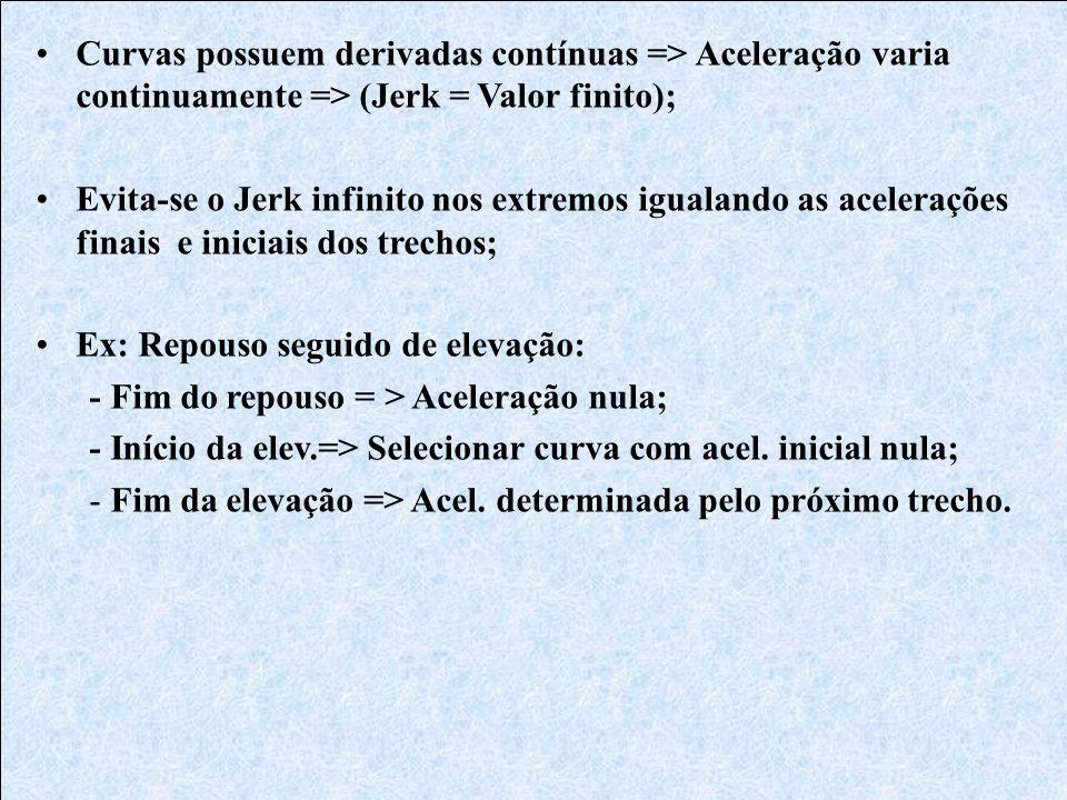 •Curvas possuem derivadas contínuas => Aceleração varia continuamente => (Jerk = Valor finito); •Evita-se o Jerk infinito nos extremos igualando as ac