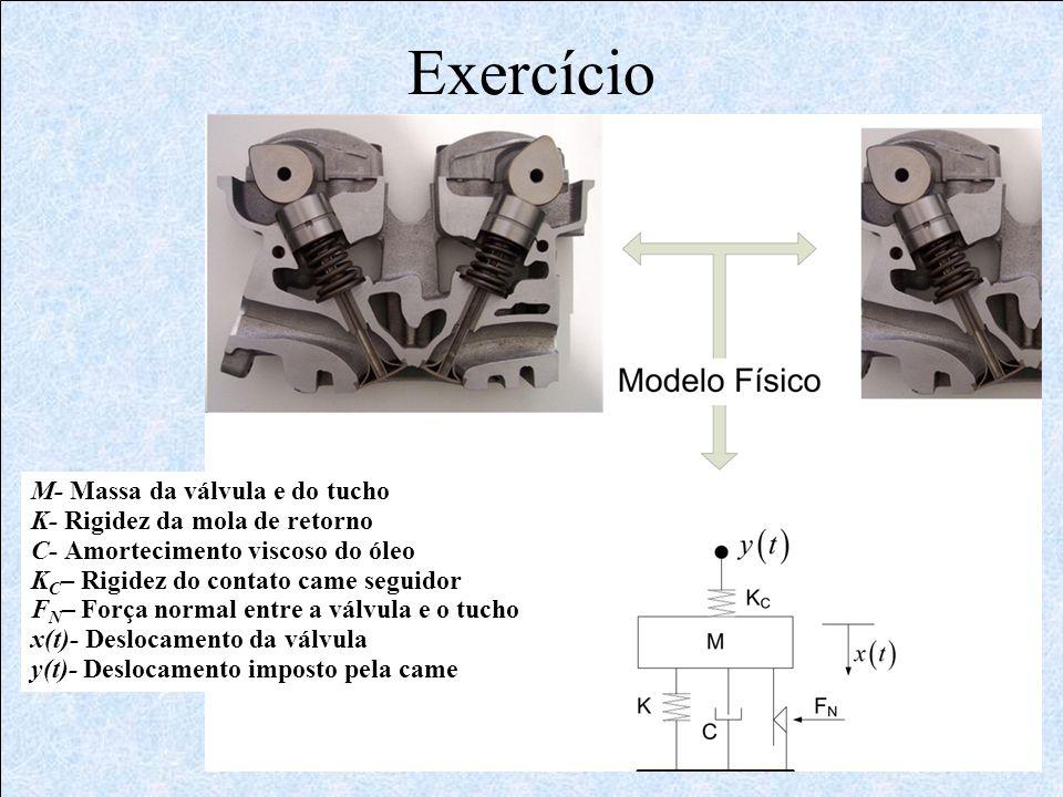 Exercício M- Massa da válvula e do tucho K- Rigidez da mola de retorno C- Amortecimento viscoso do óleo K C – Rigidez do contato came seguidor F N – F