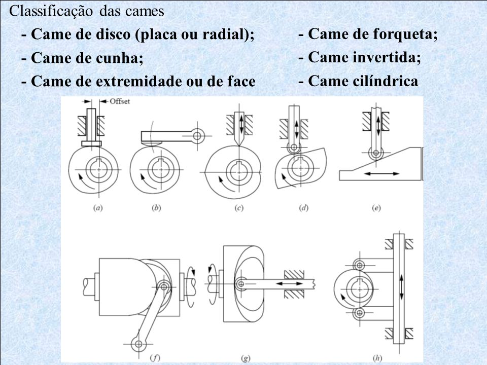 •Se não existe restrição para C => Raio mínimo da came = Raio do cubo.