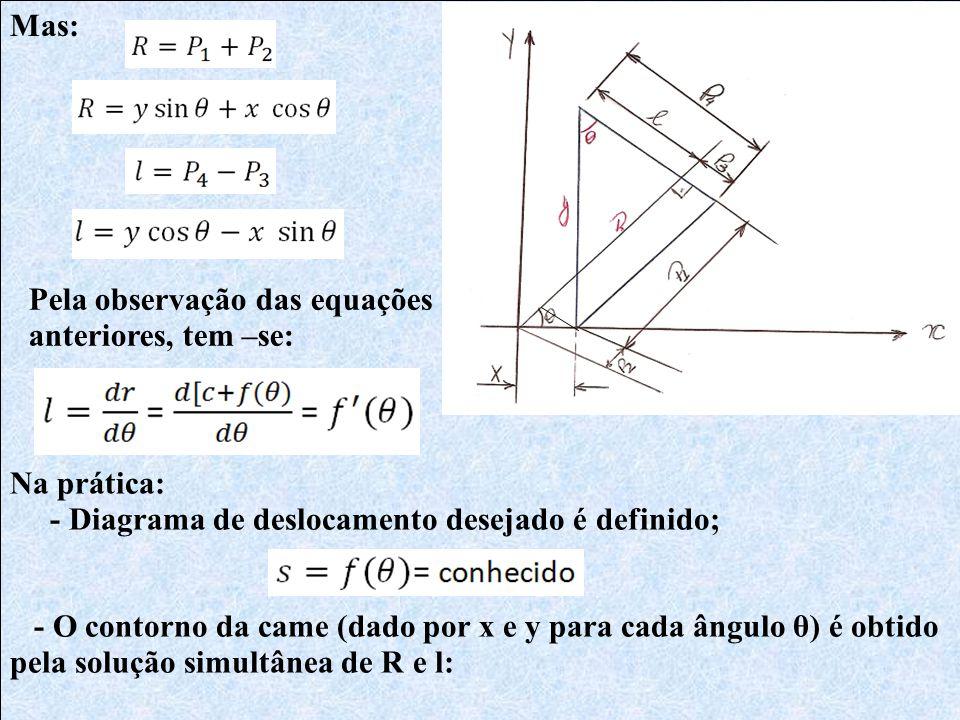 Mas: Pela observação das equações anteriores, tem –se: Na prática: - Diagrama de deslocamento desejado é definido; - O contorno da came (dado por x e