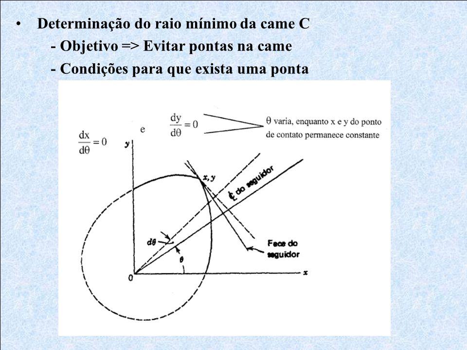 • Determinação do raio mínimo da came C - Objetivo => Evitar pontas na came - Condições para que exista uma ponta