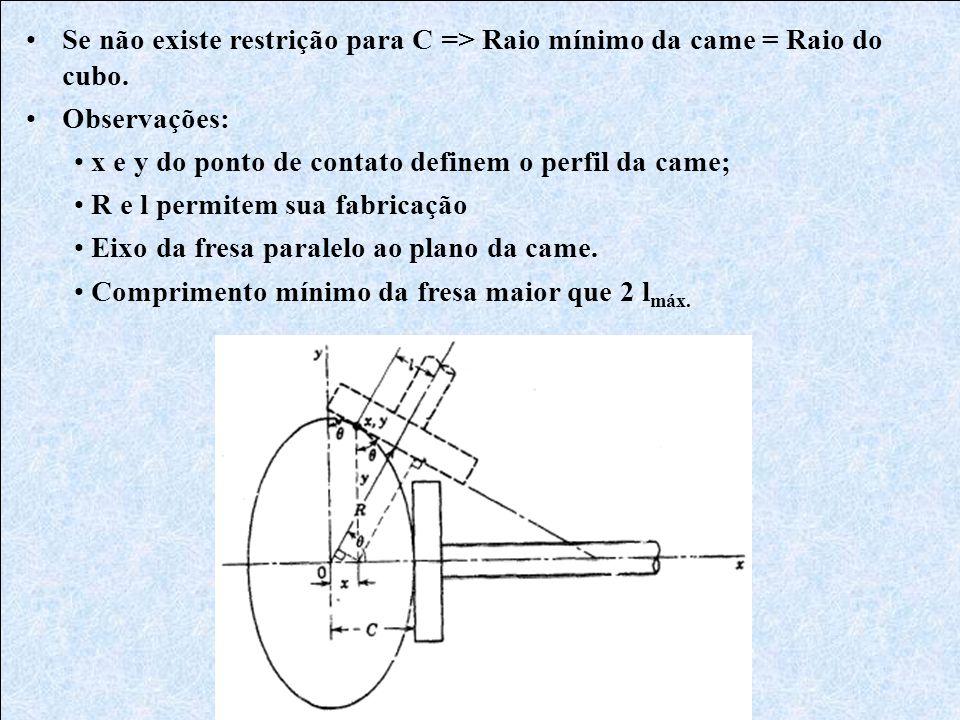 •Se não existe restrição para C => Raio mínimo da came = Raio do cubo. •Observações: • x e y do ponto de contato definem o perfil da came; • R e l per