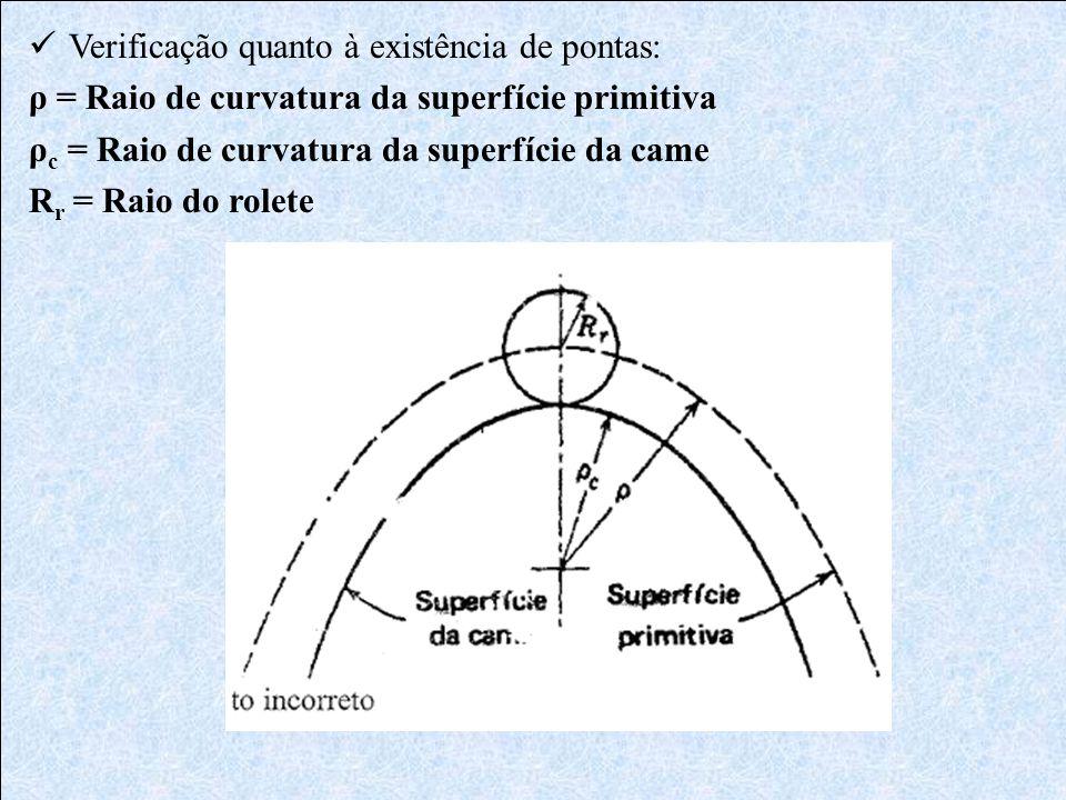  Verificação quanto à existência de pontas: ρ = Raio de curvatura da superfície primitiva ρ c = Raio de curvatura da superfície da came R r = Raio do