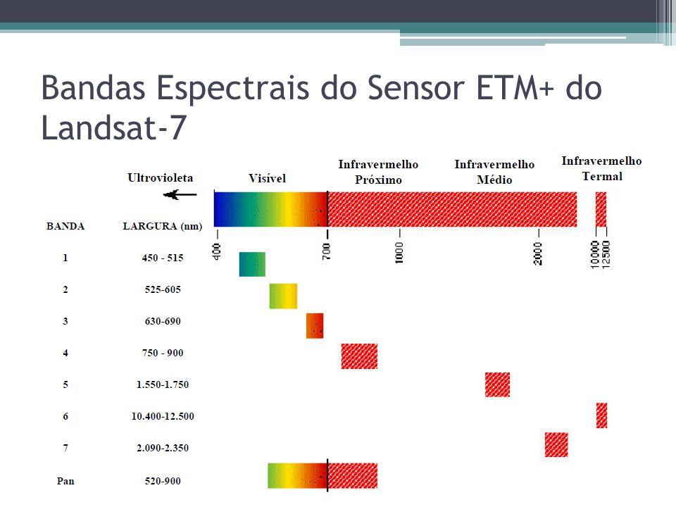 Bandas Espectrais do Sensor ETM+ do Landsat-7