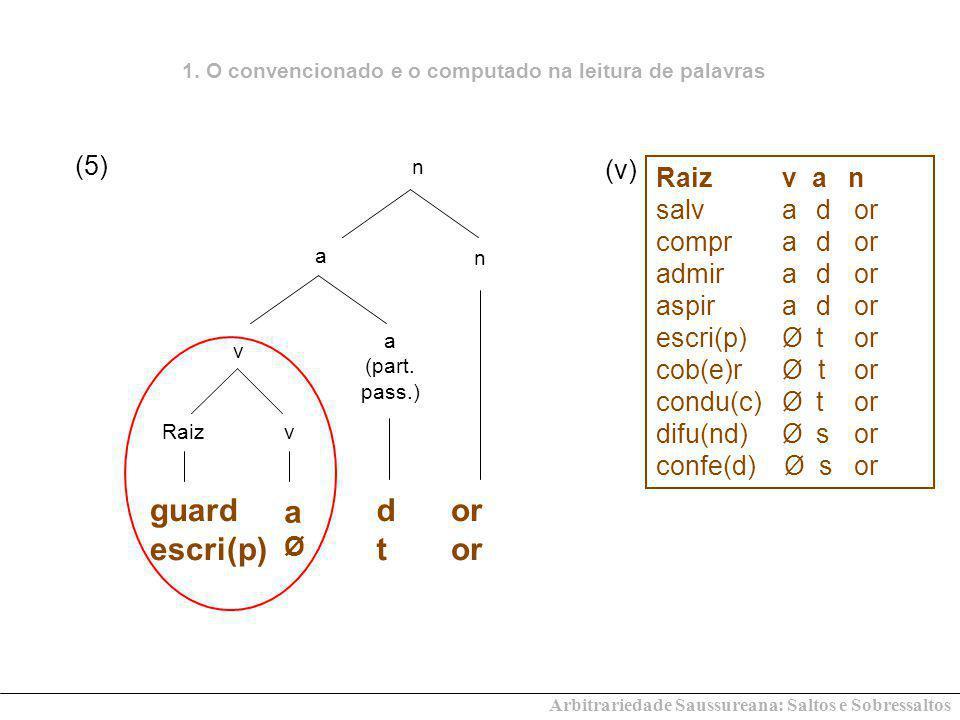 Arbitrariedade Saussureana: Saltos e Sobressaltos v vRaiz aØaØ guard escri(p) n n a a (part. pass.) or dtdt Raiz v a n salv a d or compr a d or admir