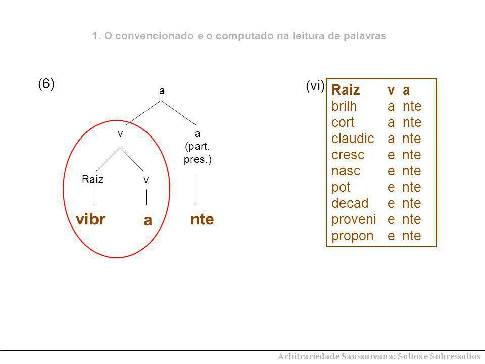 Arbitrariedade Saussureana: Saltos e Sobressaltos v vRaiz a vibr a a (part. pres.) nte Raizv a brilha nte corta nte claudicante crescente nascente pot