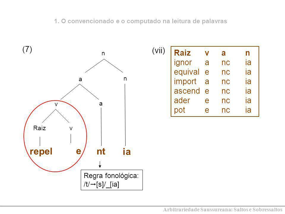 Arbitrariedade Saussureana: Saltos e Sobressaltos v vRaiz repel a a n n ia nt e (7) Raizva n ignorancia equivalencia importancia ascendencia aderencia