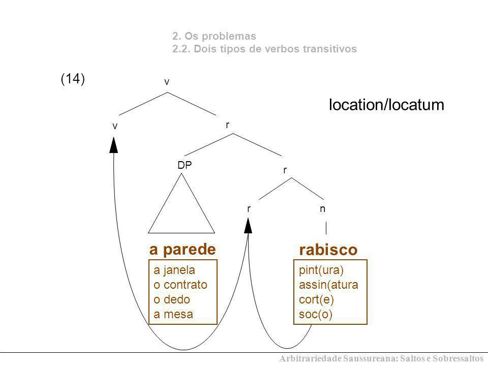 (14) 2. Os problemas 2.2. Dois tipos de verbos transitivos location/locatum v r rn rabisco v r DP a parede a janela o contrato o dedo a mesa pint(ura)