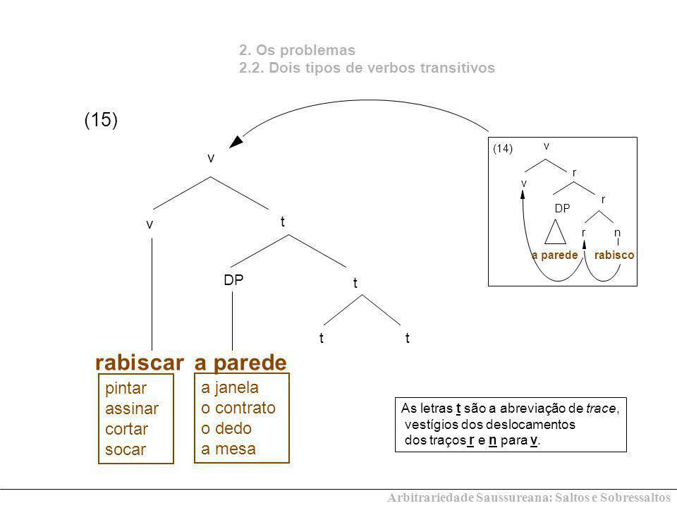 Arbitrariedade Saussureana: Saltos e Sobressaltos (15) 2. Os problemas 2.2. Dois tipos de verbos transitivos rabiscar v t tt v t DP a parede As letras