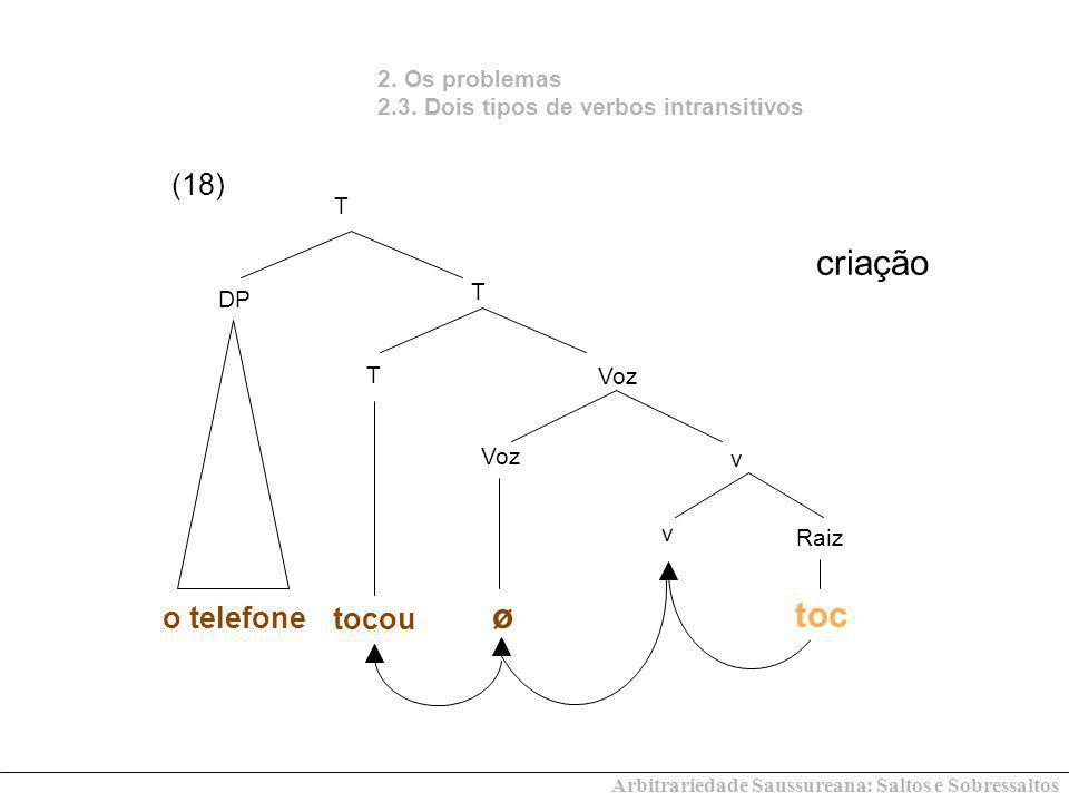Arbitrariedade Saussureana: Saltos e Sobressaltos 2. Os problemas 2.3. Dois tipos de verbos intransitivos o telefone (18) criação Voz T DP T T v Raiz