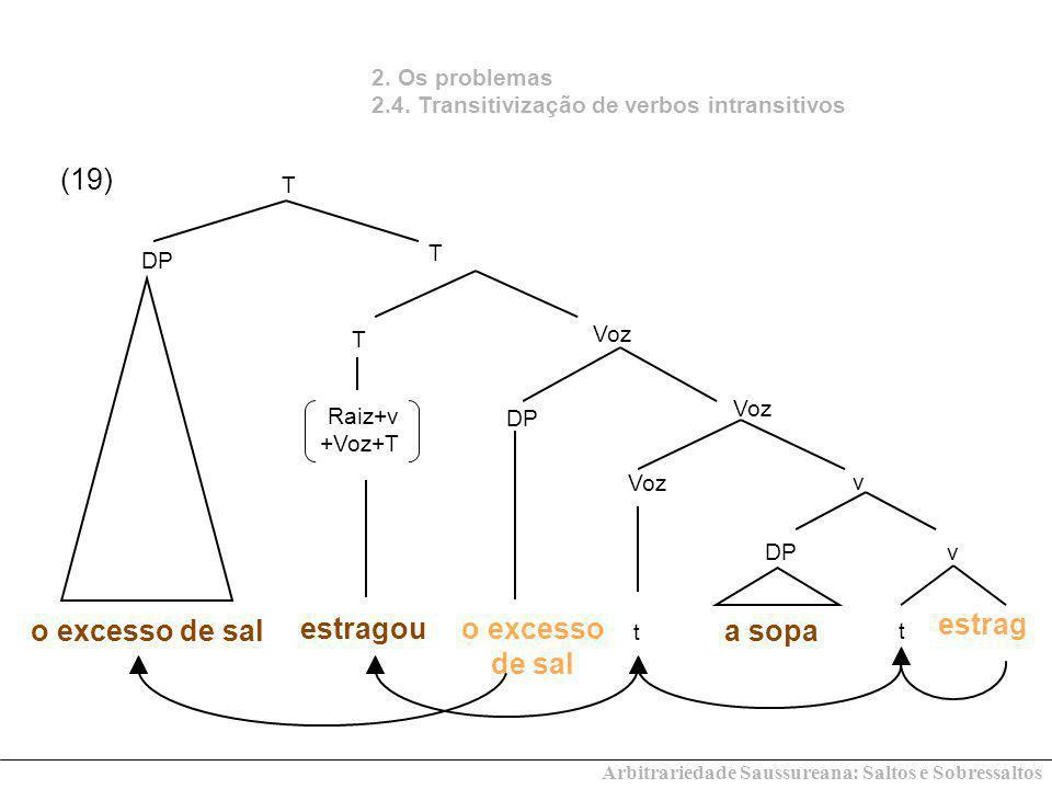 2. Os problemas 2.4. Transitivização de verbos intransitivos v DPv a sopa t Voz t T T DP estragou DP T o excesso de sal o excesso de sal (19) Raiz+v +