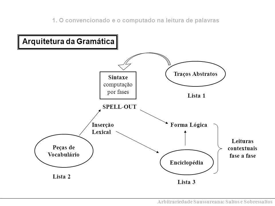 Sintaxe computação por fases SPELL-OUT Peças de Vocabulário Inserção Lexical Enciclopédia Forma Lógica Leituras contextuais fase a fase Lista 1 Lista