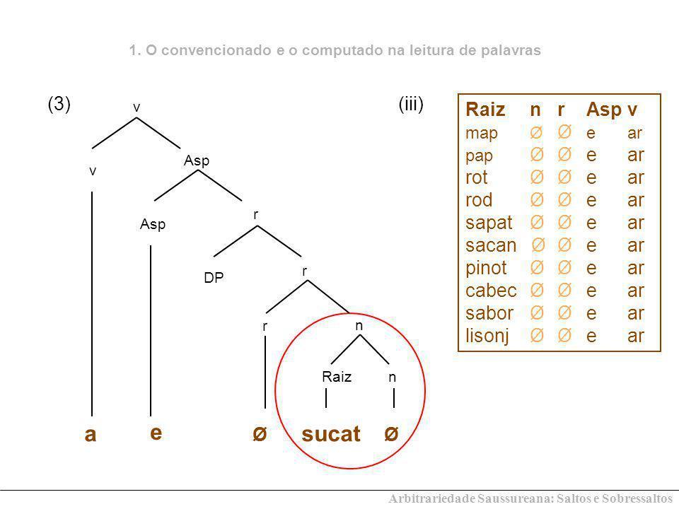 (i) agregar: [[ad + [greg] n ] + are] v > agreg ar (ii) enorme [[ex + norm] n + e] adv > enorm e (iii) agulha [[acu] n + utus] a > agud o [[acu] n + cul a] n > agulh a (iv) assunto [[ad + sum] v + t + u] n > assunt o assunt ar 3.