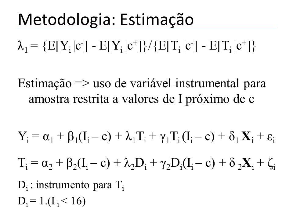 Metodologia: Estimação λ 1 = {E[Y i |c - ] - E[Y i |c + ]}/{E[T i |c - ] - E[T i |c + ]} Estimação => uso de variável instrumental para amostra restrita a valores de I próximo de c Y i = α 1 + β 1 (I i – c) + λ 1 T i + γ 1 T i (I i – c) + δ 1 X i + ε i T i = α 2 + β 2 (I i – c) + λ 2 D i + γ 2 D i (I i – c) + δ 2 X i + ζ i D i : instrumento para T i D i = 1.(I i < 16)