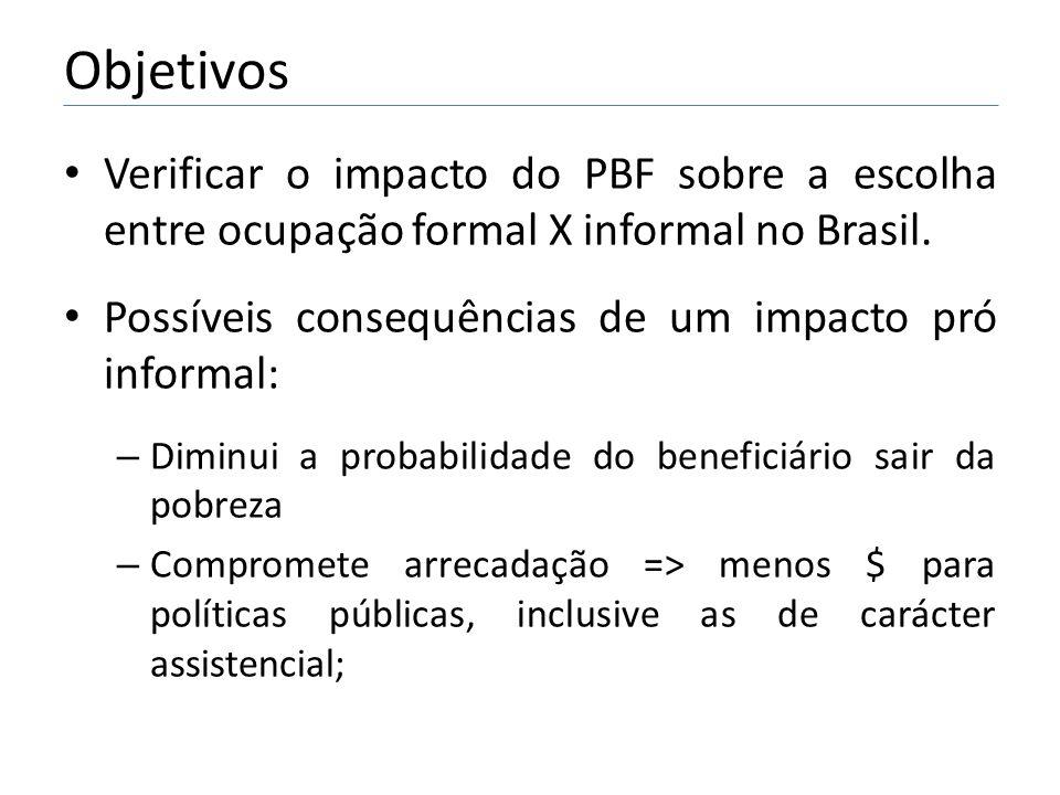Objetivos • Verificar o impacto do PBF sobre a escolha entre ocupação formal X informal no Brasil.