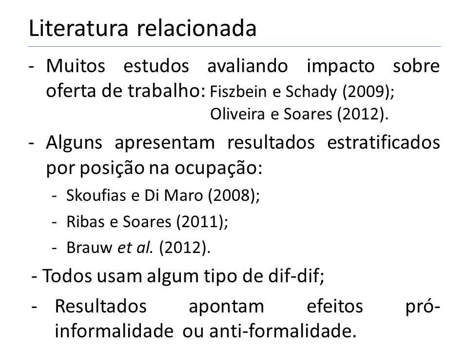 Literatura relacionada -Muitos estudos avaliando impacto sobre oferta de trabalho: Fiszbein e Schady (2009); Oliveira e Soares (2012).