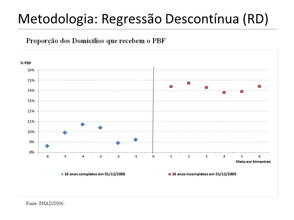 Metodologia: Regressão Descontínua (RD)