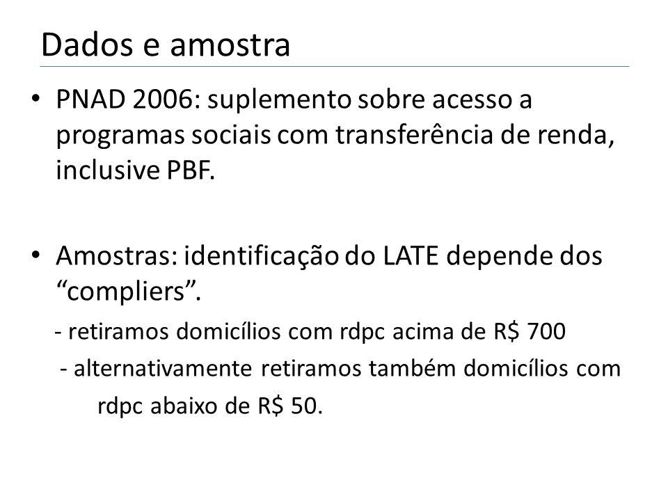 Dados e amostra • PNAD 2006: suplemento sobre acesso a programas sociais com transferência de renda, inclusive PBF.