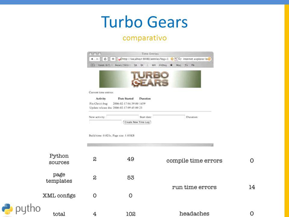 Turbo Gears comparativo