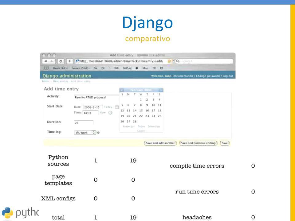 Django comparativo