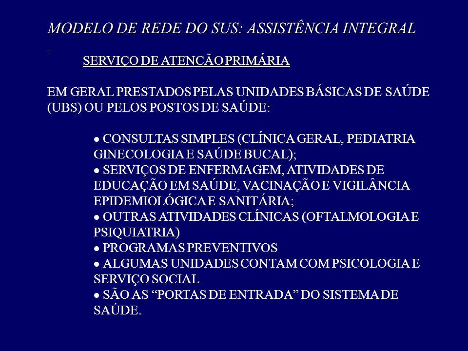 MODELO DE REDE DO SUS: ASSISTÊNCIA INTEGRAL SERVIÇO DE ATENCÃO PRIMÁRIA SERVIÇO DE ATENCÃO PRIMÁRIA EM GERAL PRESTADOS PELAS UNIDADES BÁSICAS DE SAÚDE