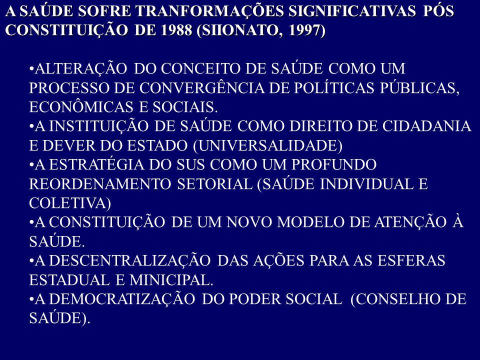 A SAÚDE SOFRE TRANFORMAÇÕES SIGNIFICATIVAS PÓS CONSTITUIÇÃO DE 1988 (SIIONATO, 1997) •ALTERAÇÃO DO CONCEITO DE SAÚDE COMO UM PROCESSO DE CONVERGÊNCIA