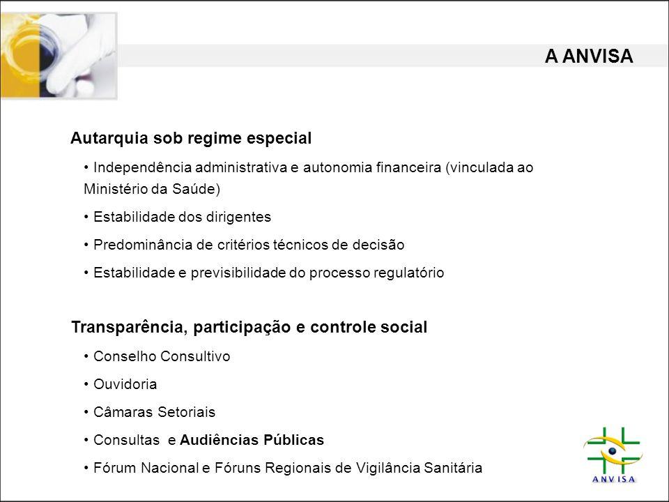 A ANVISA Autarquia sob regime especial • Independência administrativa e autonomia financeira (vinculada ao Ministério da Saúde) • Estabilidade dos dir