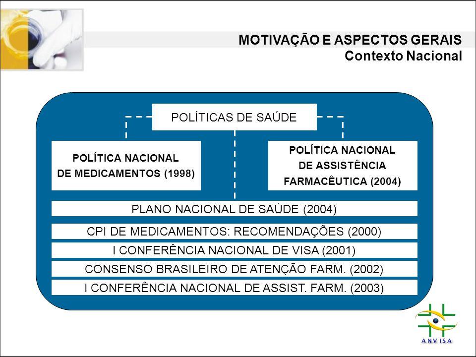 MOTIVAÇÃO E ASPECTOS GERAIS Contexto Nacional CPI DE MEDICAMENTOS: RECOMENDAÇÕES (2000) POLÍTICAS DE SAÚDE POLÍTICA NACIONAL DE MEDICAMENTOS (1998) PO