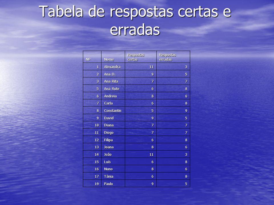 NºNome Respostas certas Respostas erradas 1Alexandra113 2 Ana D. 95 3 Ana Rita 77 5 Ana Rute 68 6Andreia86 7Carla68 8Constantin59 9David95 10Diana77 1