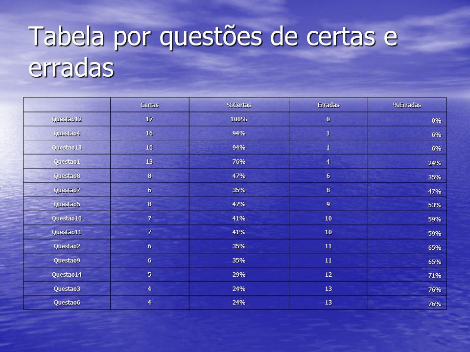Tabela por questões de certas e erradas Certas%CertasErradas%Erradas Questao1217100%0 0% Questao41694%1 6% Questao131694%1 6% Questao11376%4 24% Quest