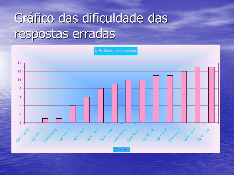 Gráfico das dificuldade das respostas erradas