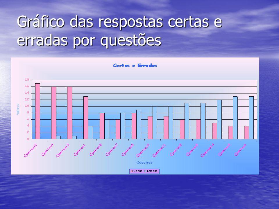 Gráfico das respostas certas e erradas por questões
