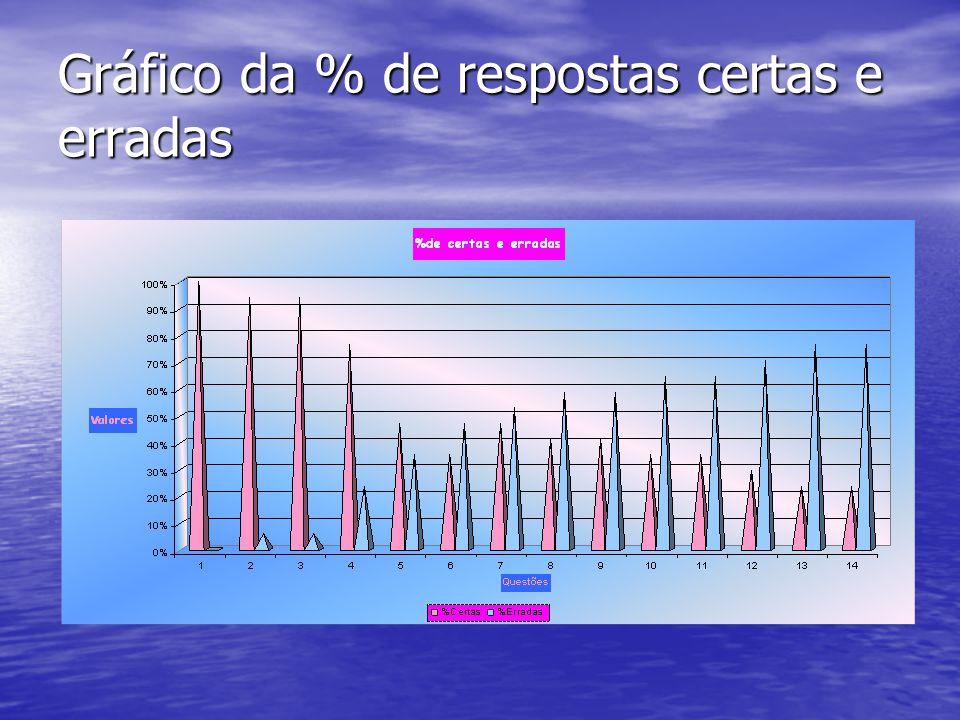 Gráfico da % de respostas certas e erradas