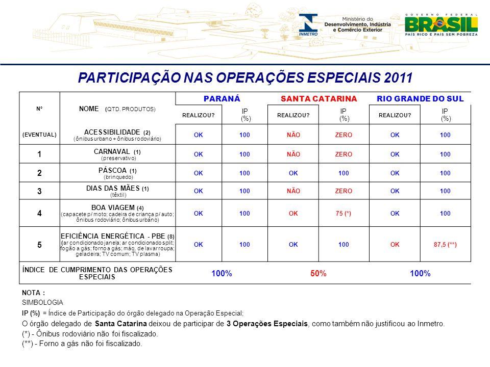 PARTICIPAÇÃO NAS OPERAÇÕES ESPECIAIS 2011 Nº NOME (QTD. PRODUTOS) PARANÁSANTA CATARINARIO GRANDE DO SUL REALIZOU? IP (%) REALIZOU? IP (%) REALIZOU? IP