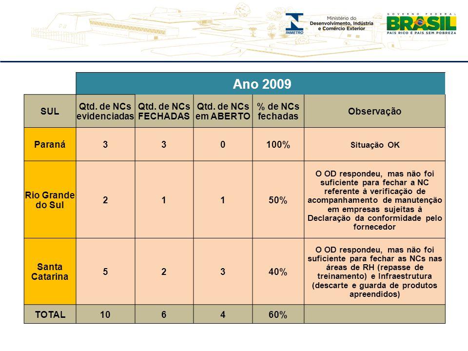 Ano 2009 SUL Qtd. de NCs evidenciadas Qtd. de NCs FECHADAS Qtd. de NCs em ABERTO % de NCs fechadas Observação Paraná330100% Situação OK Rio Grande do