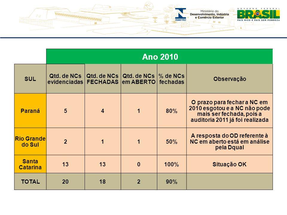 Ano 2010 SUL Qtd. de NCs evidenciadas Qtd. de NCs FECHADAS Qtd. de NCs em ABERTO % de NCs fechadas Observação Paraná54180% O prazo para fechar a NC em