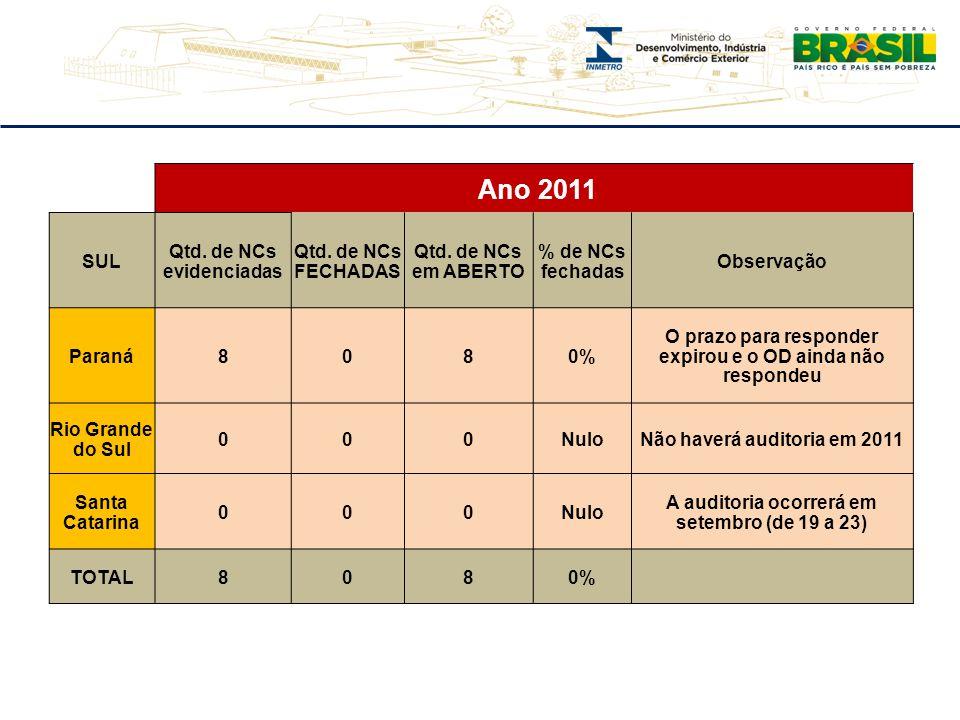 Ano 2011 SUL Qtd. de NCs evidenciadas Qtd. de NCs FECHADAS Qtd. de NCs em ABERTO % de NCs fechadas Observação Paraná8080% O prazo para responder expir