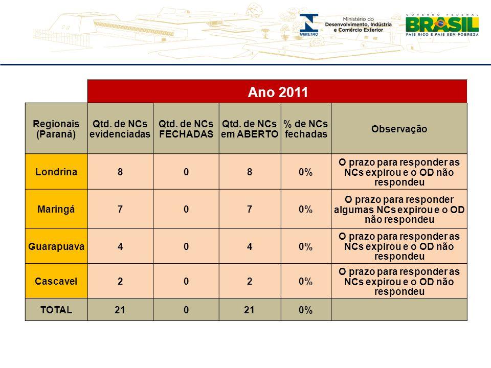 Ano 2011 Regionais (Paraná) Qtd. de NCs evidenciadas Qtd. de NCs FECHADAS Qtd. de NCs em ABERTO % de NCs fechadas Observação Londrina8080% O prazo par