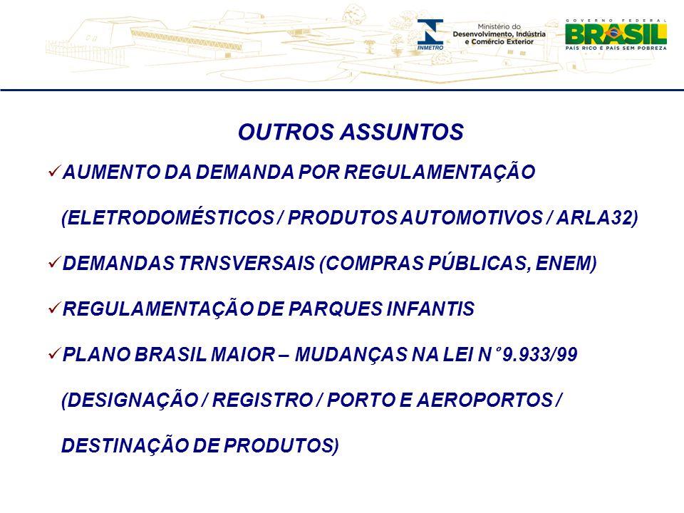 OUTROS ASSUNTOS  AUMENTO DA DEMANDA POR REGULAMENTAÇÃO (ELETRODOMÉSTICOS / PRODUTOS AUTOMOTIVOS / ARLA32)  DEMANDAS TRNSVERSAIS (COMPRAS PÚBLICAS, ENEM)  REGULAMENTAÇÃO DE PARQUES INFANTIS  PLANO BRASIL MAIOR – MUDANÇAS NA LEI N° 9.933/99 (DESIGNAÇÃO / REGISTRO / PORTO E AEROPORTOS / DESTINAÇÃO DE PRODUTOS)