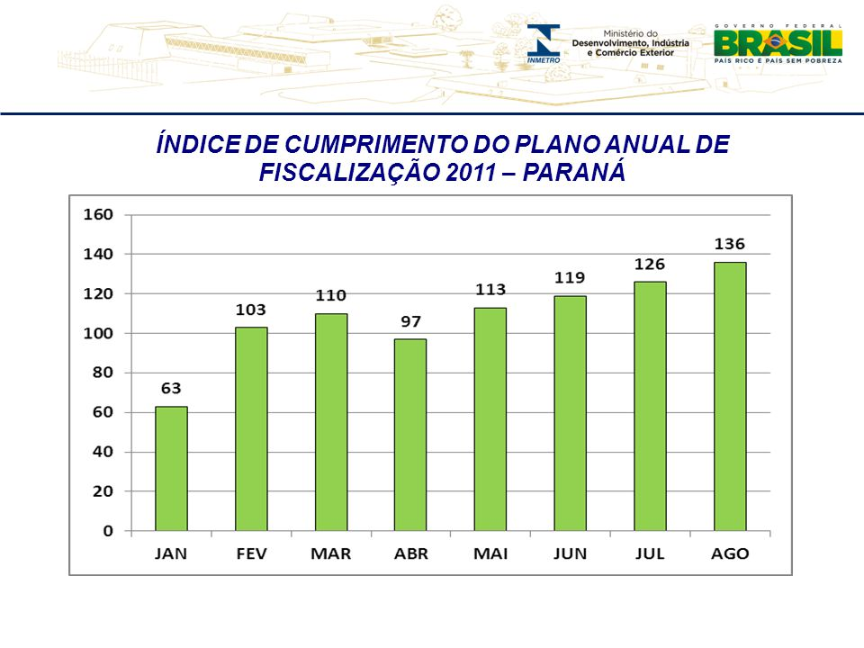 ÍNDICE DE CUMPRIMENTO DO PLANO ANUAL DE FISCALIZAÇÃO 2011 – PARANÁ