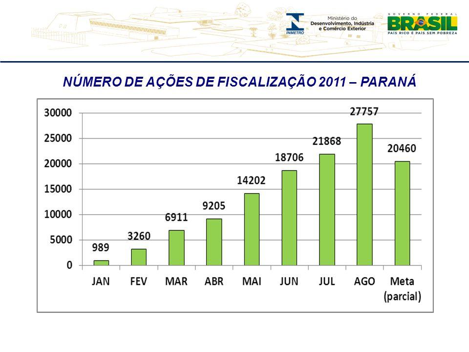 NÚMERO DE AÇÕES DE FISCALIZAÇÃO 2011 – PARANÁ