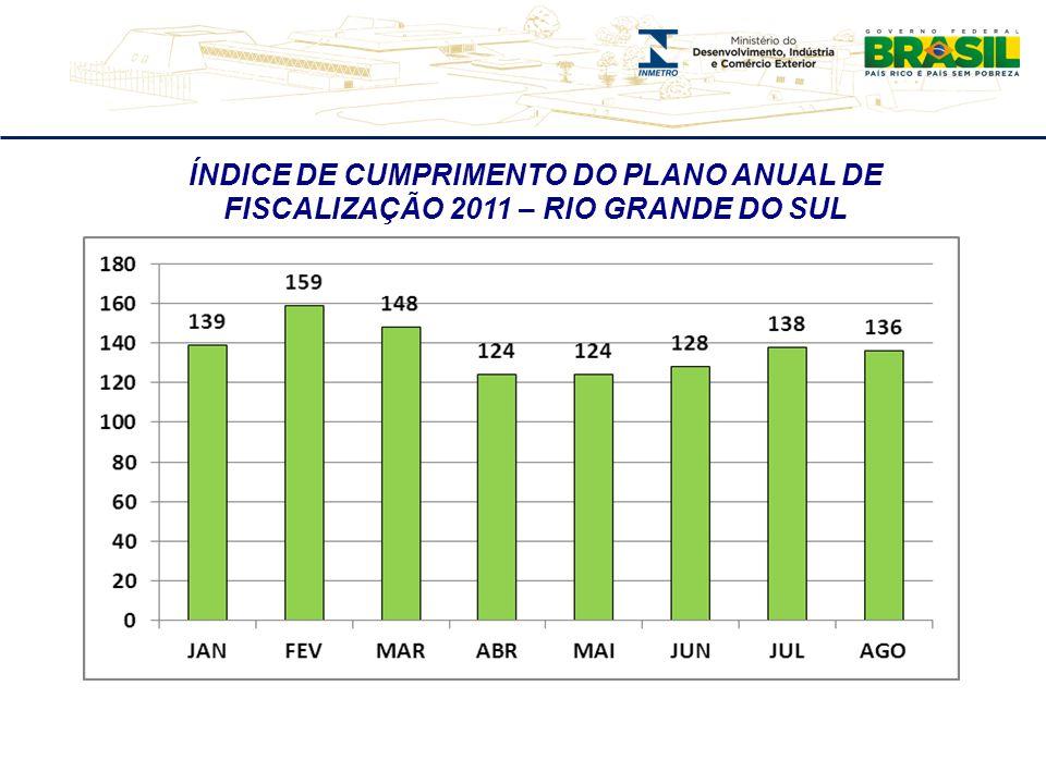 ÍNDICE DE CUMPRIMENTO DO PLANO ANUAL DE FISCALIZAÇÃO 2011 – RIO GRANDE DO SUL